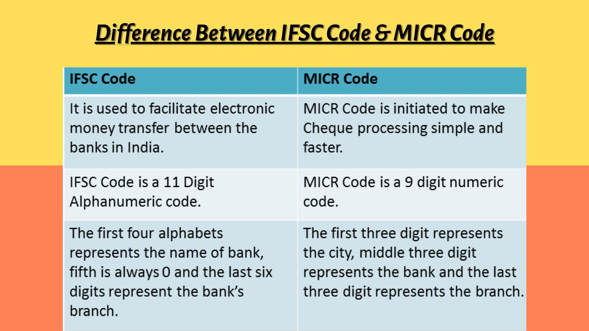 difference between ifsc code and micr code